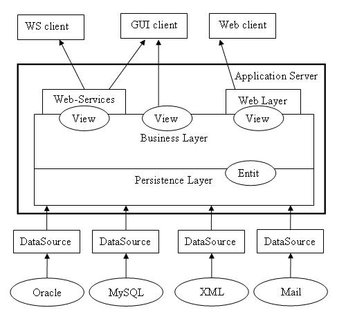 Схема построения Enterprise-