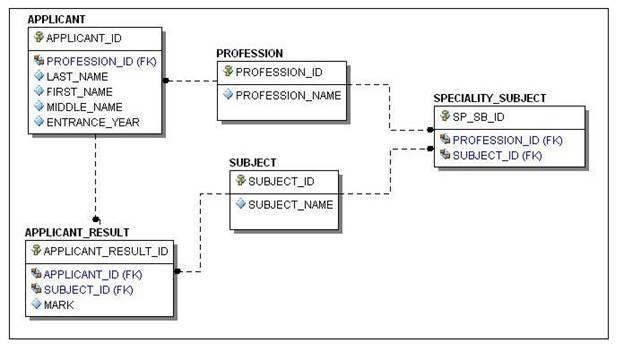 схему нашей базы данных:
